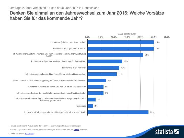 statistic_Vorsätze